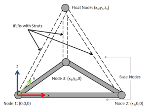 IPJRs attach to nodes and position a strut of variable length between them.